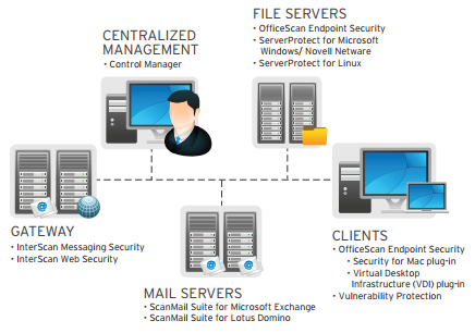 Enterprise Security Suite