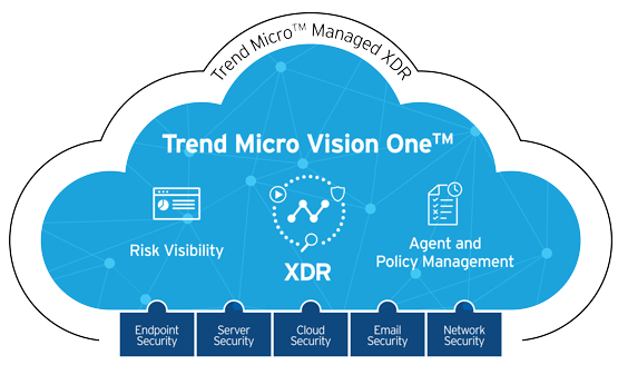 XDR Cloud Simplified